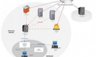 Архітектура мережі. Структура мережі передачі даних і устаткування