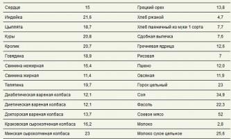 Білкова їжа: список продуктів в таблиці - для схуднення і здорового харчування