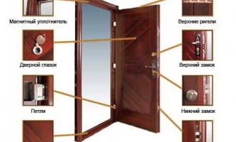 Чим можна пофарбувати вхідні металеві двері?