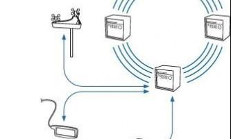 Як створити підключення по локальній мережі: базова інформація