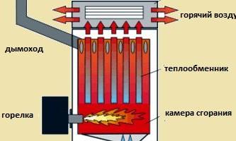 Особливості пристрою котла опалення