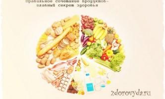 Прості закони правильного поєднання продуктів