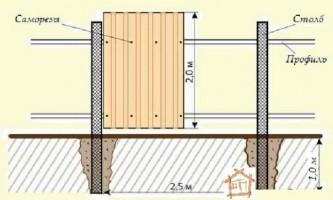 Будівництво на дачній ділянці