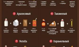 Так горячий шоколад ти ще не готував! 10 рецептів улюбленого солодкого напою.